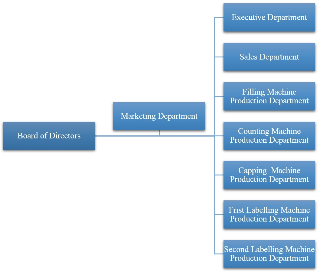Estructura De La Empresa Neostarpack Co Ltd